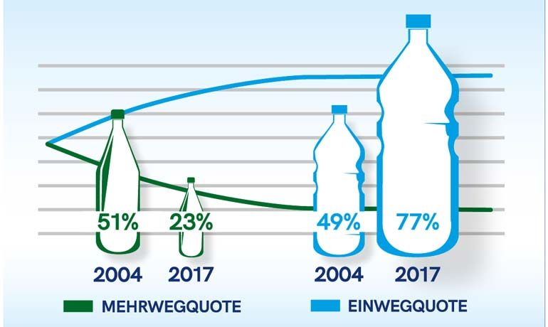 Warum wir jeder Flasche ein möglichst langes Leben wünschen müssen