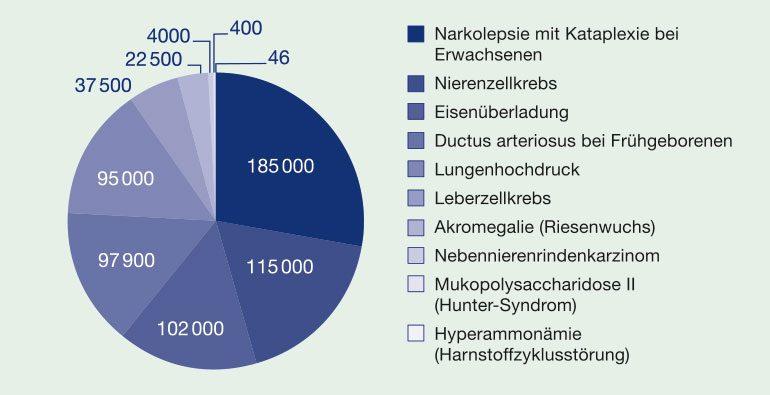 Fallzahlen einiger seltener Erkrankungen in der Europäischen Union